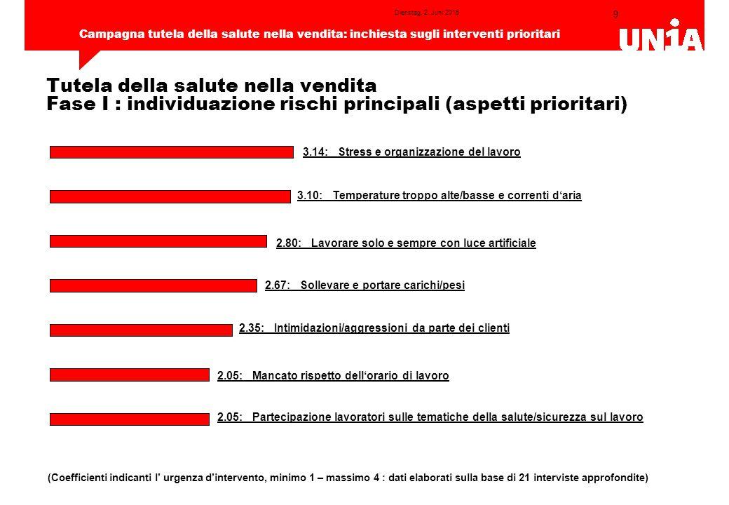 9 Campagna tutela della salute nella vendita: inchiesta sugli interventi prioritari Dienstag, 2.