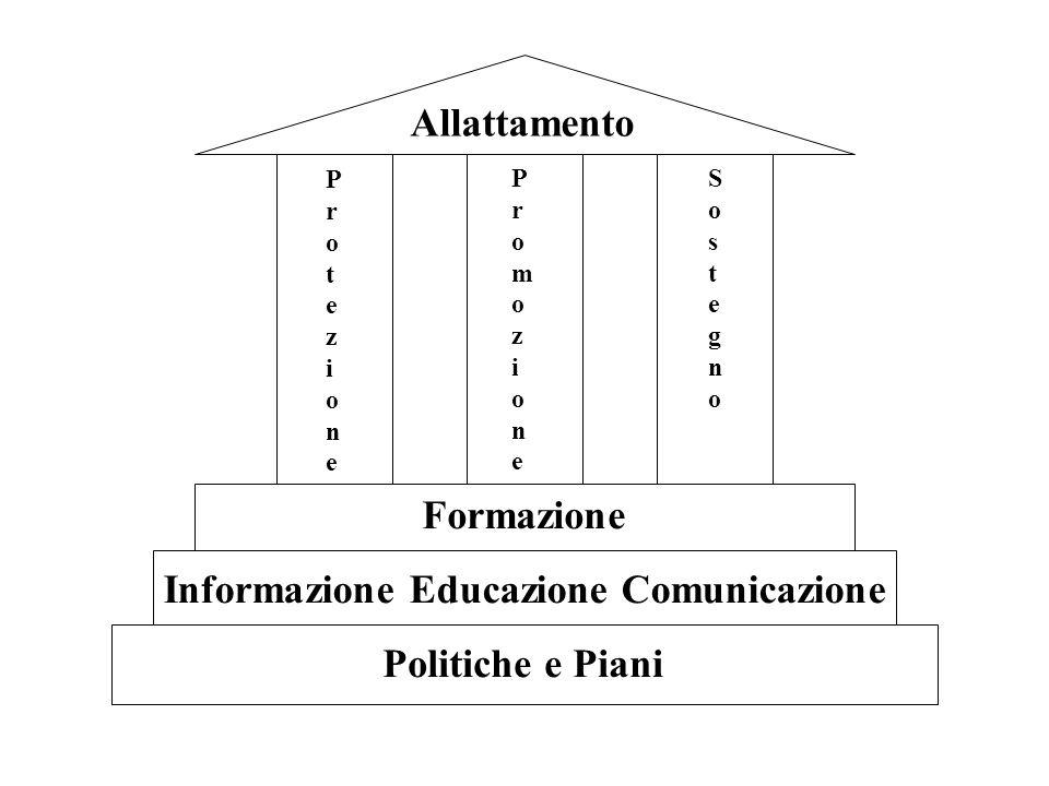 Politiche e Piani Informazione Educazione Comunicazione Formazione ProtezioneProtezione SostegnoSostegno PromozionePromozione Allattamento