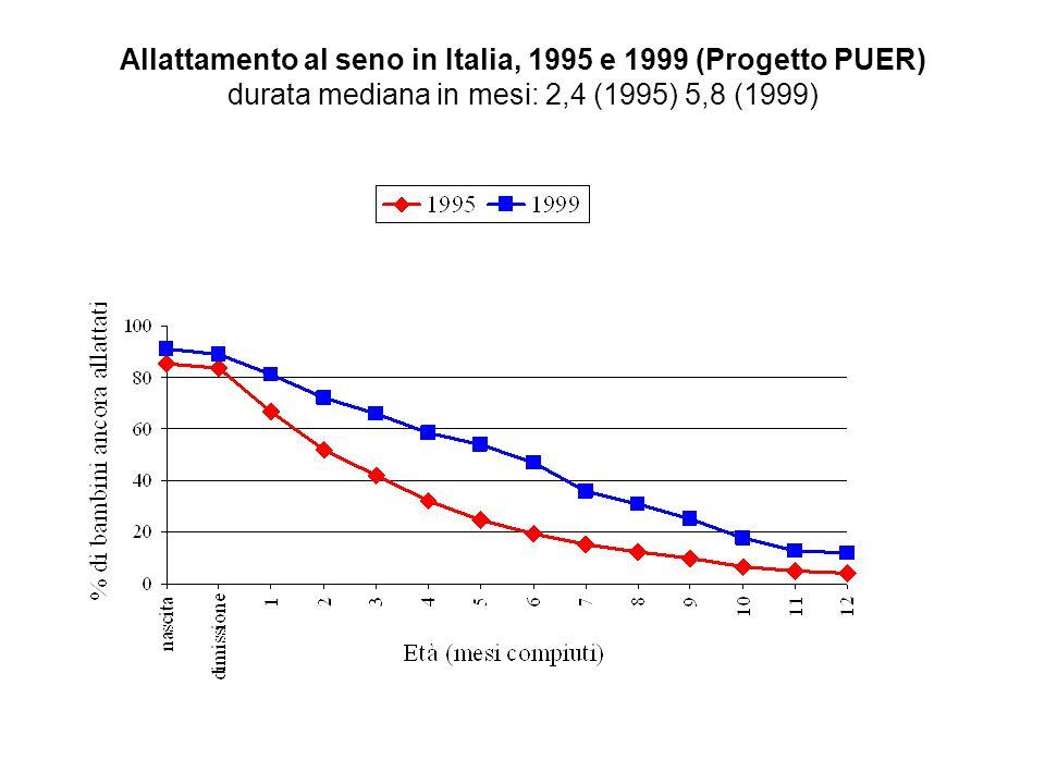 Allattamento esclusivo al seno in Italia, 1995 e 1999 (Progetto PUER) durata mediana in mesi: 3,1 (1995) 3,2 (1999) + : in bambini allattati esclusivamente al seno alla dimissione
