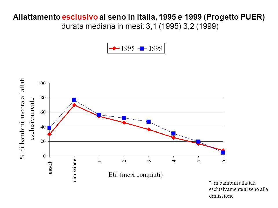 Evoluzione dell'allattamento al seno alla dimissione e alla seconda vaccinazione in Friuli Venezia Giulia Cattaneo A, Giuliani C, Eur J Public Health, 2005 (letter)