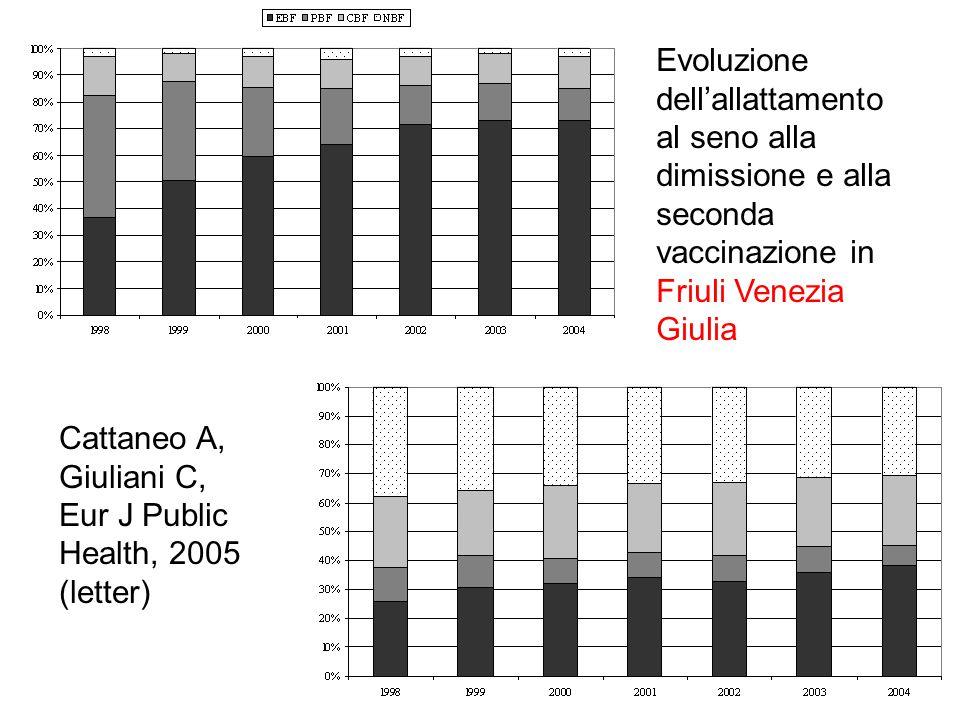 Allattamento in Emilia Romagna a 3 e a 5 mesi circa, confronto tra 1999 e 2002.