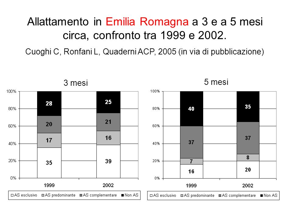 Rosenberg M et al, 1991 (1860 -1980) Solberg LK, SYSAK (1988-1993) Lande B et al, 2003 & 2005 (1998/99) Breastfeeding in Norway 1860-1998