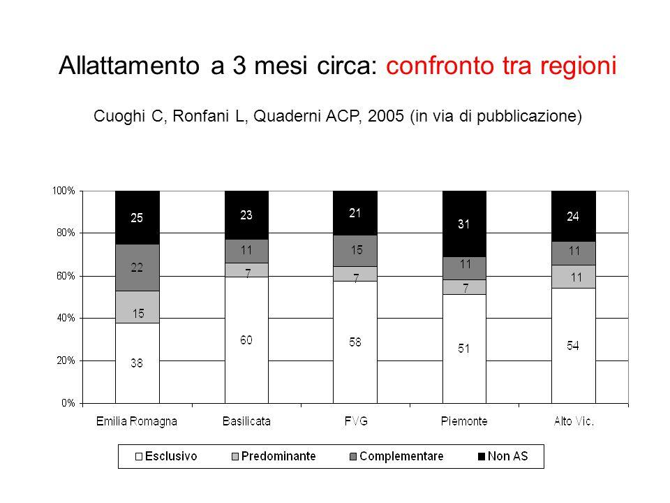 Allattamento a 3 mesi circa: confronto tra regioni Cuoghi C, Ronfani L, Quaderni ACP, 2005 (in via di pubblicazione)