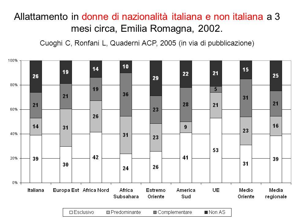 Allattamento in donne di nazionalità italiana e non italiana a 3 mesi circa, Emilia Romagna, 2002.