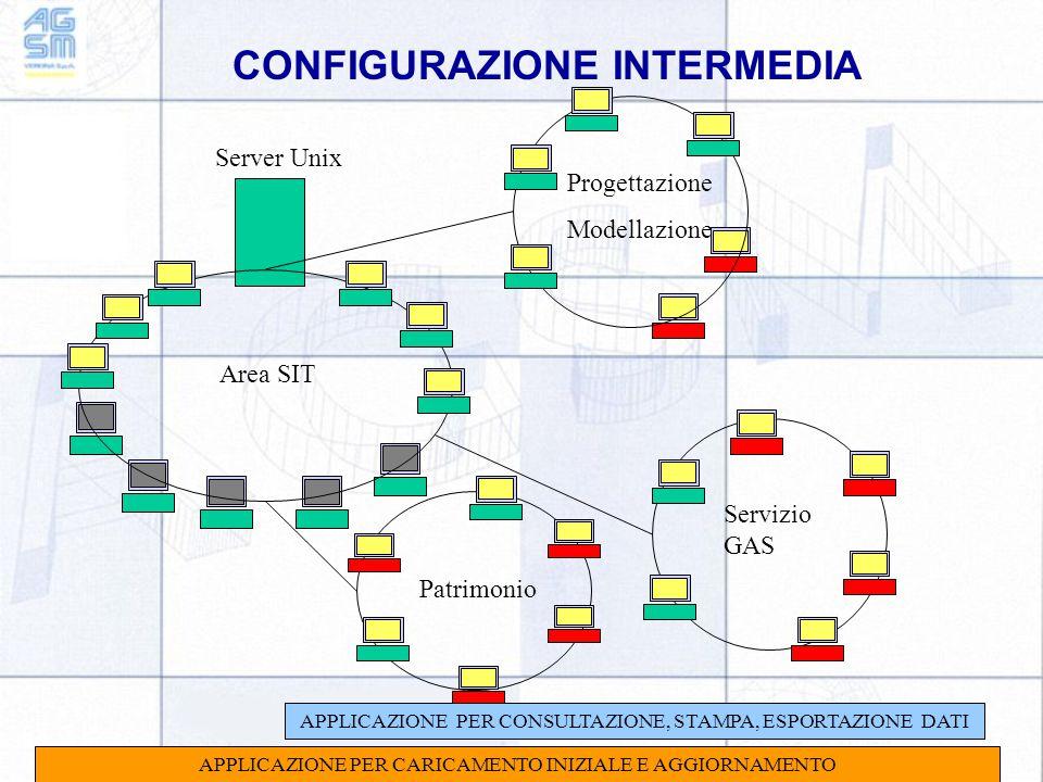 CONFIGURAZIONE INTERMEDIA Server Unix Area SIT Patrimonio Servizio GAS Progettazione Modellazione APPLICAZIONE PER CARICAMENTO INIZIALE E AGGIORNAMENTO APPLICAZIONE PER CONSULTAZIONE, STAMPA, ESPORTAZIONE DATI