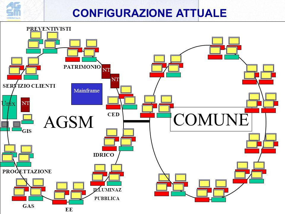 CONFIGURAZIONE ATTUALE Unix GAS EE ILLUMINAZ PUBBLICA IDRICO PROGETTAZIONE GIS CED PATRIMONIO SERVIZIO CLIENTI NT Mainframe PREVENTIVISTI NT AGSM Mainframe COMUNE