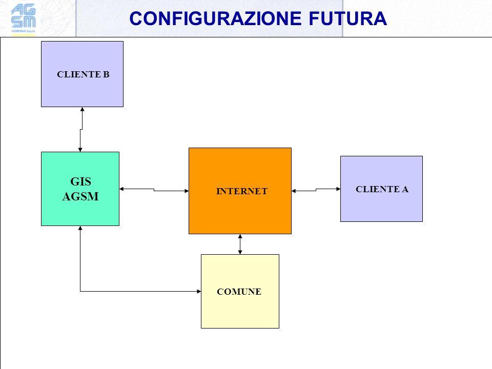 CONFIGURAZIONE FUTURA INTERNET GIS AGSM COMUNE CLIENTE ACLIENTE B