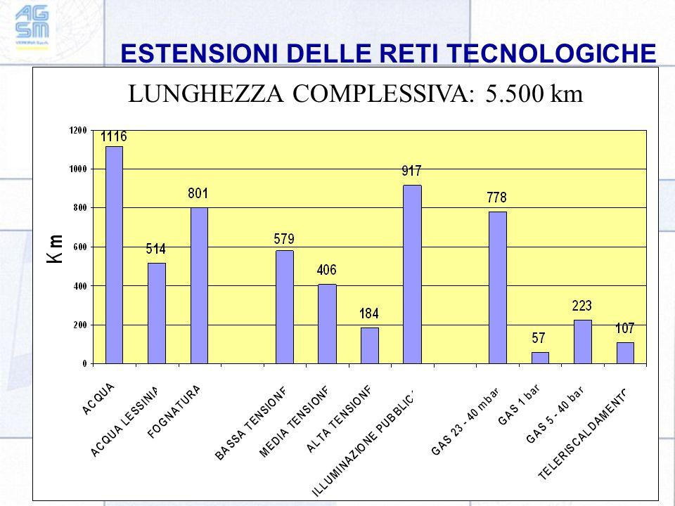 ESTENSIONI DELLE RETI TECNOLOGICHE LUNGHEZZA COMPLESSIVA: 5.500 km