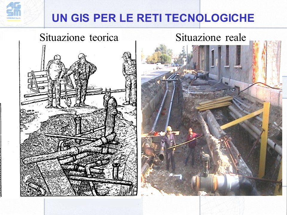 UN GIS PER LE RETI TECNOLOGICHE Situazione teoricaSituazione reale