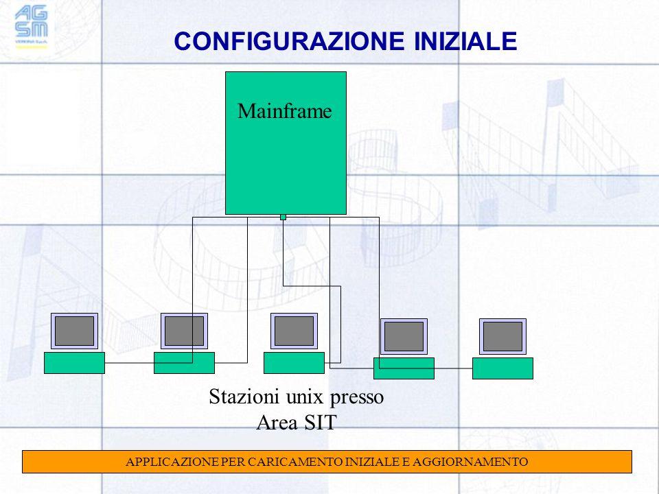 CONFIGURAZIONE INIZIALE Mainframe Stazioni unix presso Area SIT APPLICAZIONE PER CARICAMENTO INIZIALE E AGGIORNAMENTO