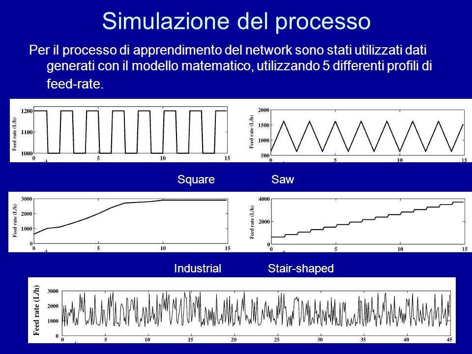 Simulazione del processo Per il processo di apprendimento del network sono stati utilizzati dati generati con il modello matematico, utilizzando 5 dif