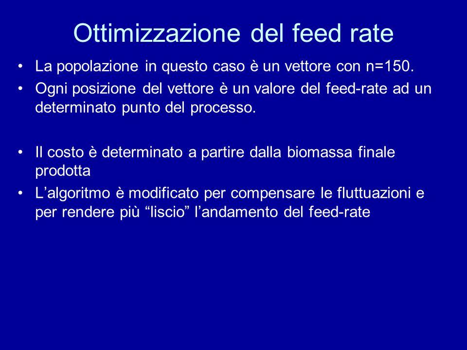 Ottimizzazione del feed rate La popolazione in questo caso è un vettore con n=150. Ogni posizione del vettore è un valore del feed-rate ad un determin