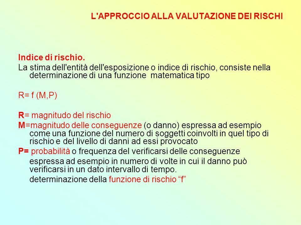 L APPROCCIO ALLA VALUTAZIONE DEI RISCHI Indice di rischio.