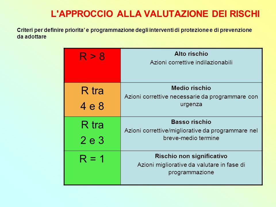 L APPROCCIO ALLA VALUTAZIONE DEI RISCHI R > 8 Alto rischio Azioni correttive indilazionabili R tra 4 e 8 Medio rischio Azioni correttive necessarie da programmare con urgenza R tra 2 e 3 Basso rischio Azioni correttive/migliorative da programmare nel breve-medio termine R = 1 Rischio non significativo Azioni migliorative da valutare in fase di programmazione Criteri per definire priorita' e programmazione degli interventi di protezione e di prevenzione da adottare