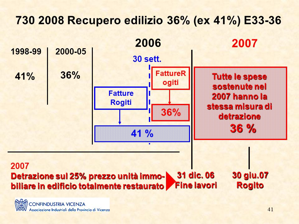 41 730 2008 Recupero edilizio 36% (ex 41%) E33-36 1998-992000-05 2006 30 sett. Fatture Rogiti 41 % FattureR ogiti 36% 2007 36 % Tutte le spese sostenu