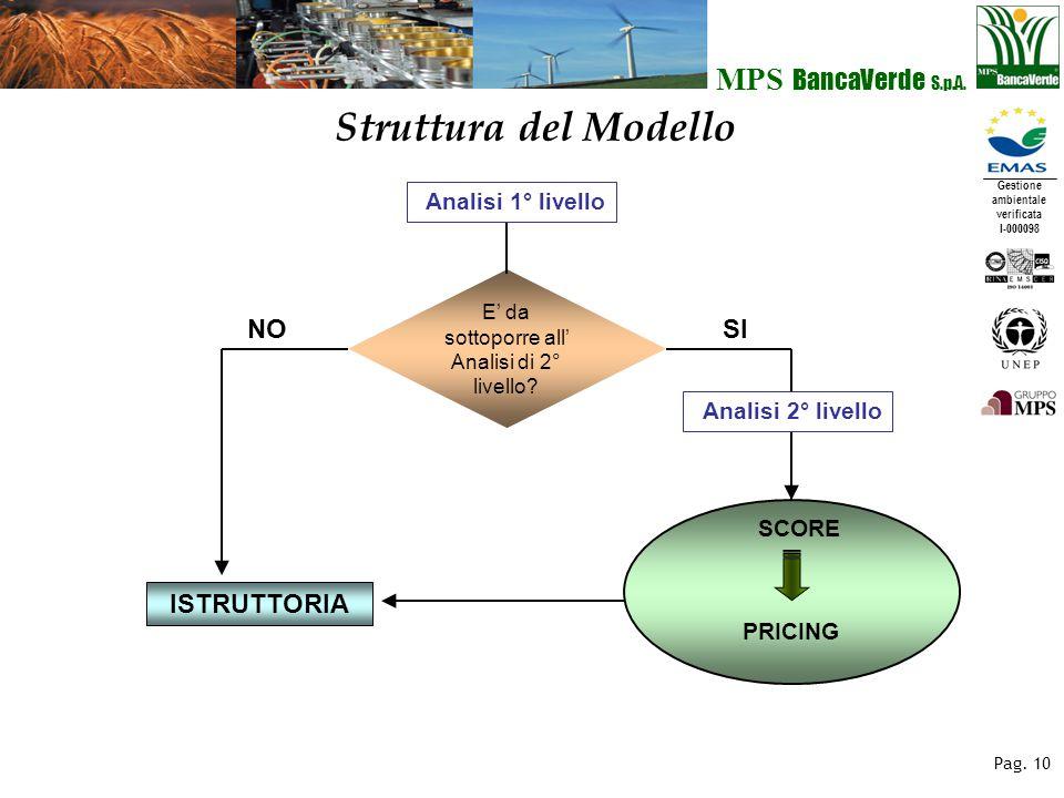 Gestione ambientale verificata I-000098 MPS BancaVerde S.p.A. Pag. 10 Struttura del Modello Analisi 1° livello E' da sottoporre all' Analisi di 2° liv
