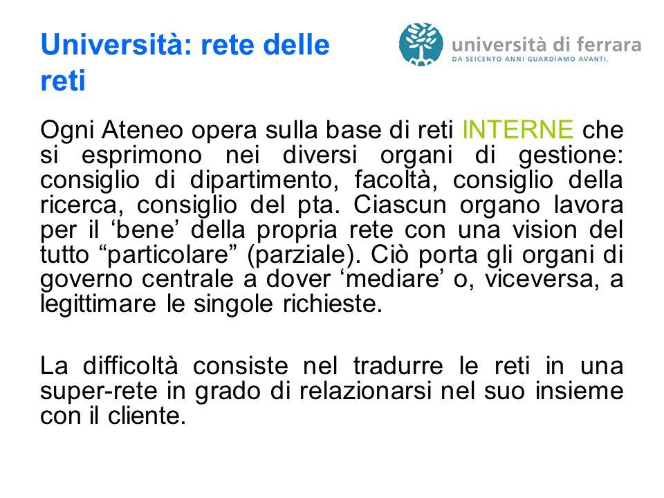 Università: rete delle reti Ogni Ateneo opera sulla base di reti INTERNE che si esprimono nei diversi organi di gestione: consiglio di dipartimento, facoltà, consiglio della ricerca, consiglio del pta.
