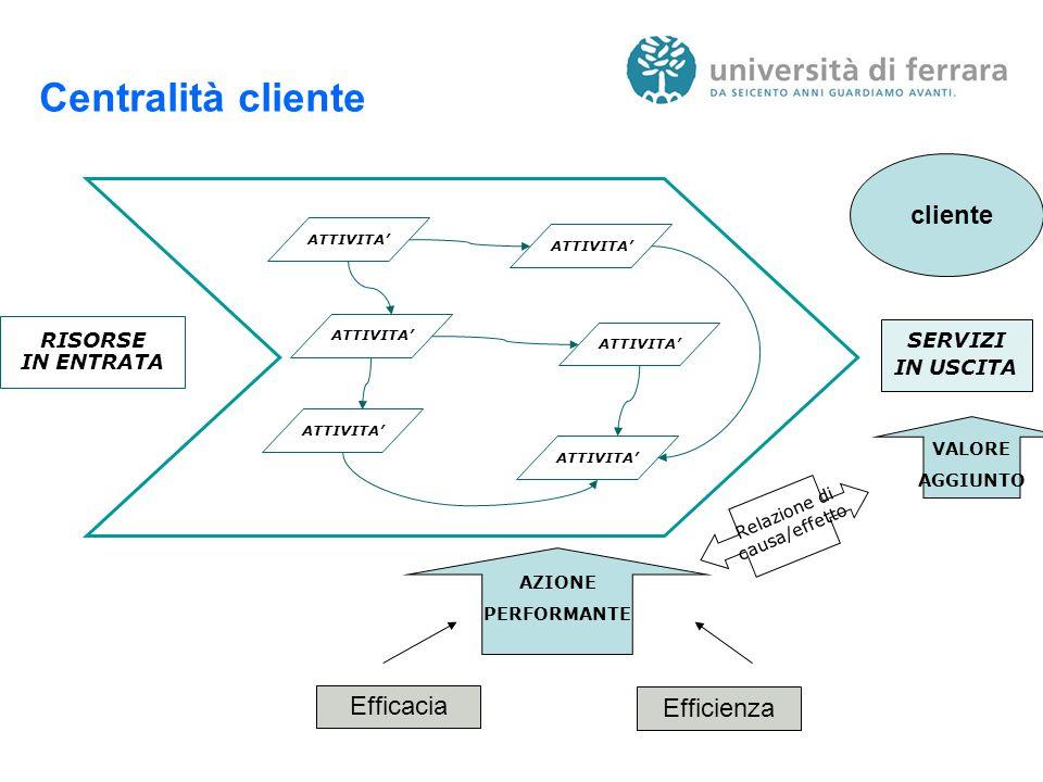 Centralità cliente RISORSE IN ENTRATA SERVIZI IN USCITA ATTIVITA' Relazione di causa/effetto cliente AZIONE PERFORMANTE VALORE AGGIUNTO Efficacia Efficienza