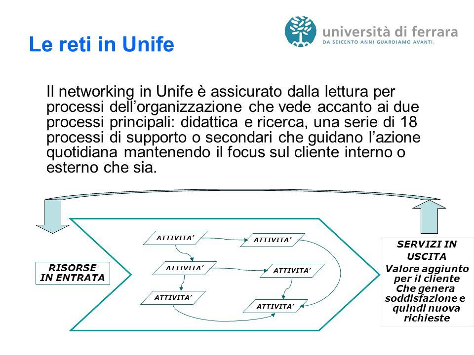 Le reti in Unife Il networking in Unife è assicurato dalla lettura per processi dell'organizzazione che vede accanto ai due processi principali: didattica e ricerca, una serie di 18 processi di supporto o secondari che guidano l'azione quotidiana mantenendo il focus sul cliente interno o esterno che sia.