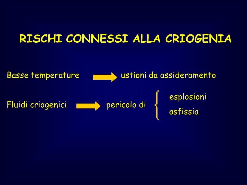 RISCHI CONNESSI ALLA CRIOGENIA Basse temperature ustioni da assideramento Fluidi criogenici pericolo di esplosioniasfissia