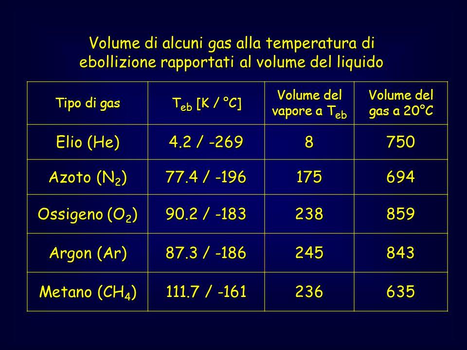 Tipo di gas T eb [K / °C] Volume del vapore a T eb Volume del gas a 20°C Elio (He) 4.2 / -269 8750 Azoto (N 2 ) 77.4 / -196 175694 Ossigeno (O 2 ) 90.