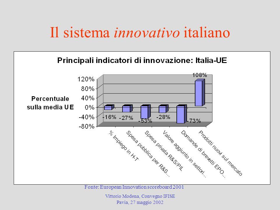 Vittorio Modena, Convegno IFISE Pavia, 27 maggio 2002 Il sistema innovativo italiano Fonte: European Innovation scoreboard 2001