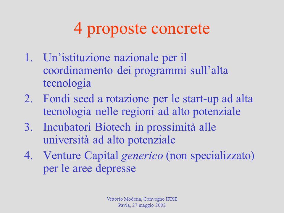 Vittorio Modena, Convegno IFISE Pavia, 27 maggio 2002 4 proposte concrete 1.Un'istituzione nazionale per il coordinamento dei programmi sull'alta tecnologia 2.Fondi seed a rotazione per le start-up ad alta tecnologia nelle regioni ad alto potenziale 3.Incubatori Biotech in prossimità alle università ad alto potenziale 4.Venture Capital generico (non specializzato) per le aree depresse