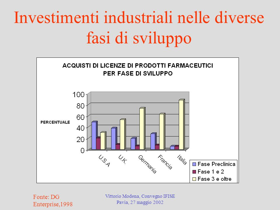 Vittorio Modena, Convegno IFISE Pavia, 27 maggio 2002 Investimenti industriali nelle diverse fasi di sviluppo Fonte: DG Enterprise,1998
