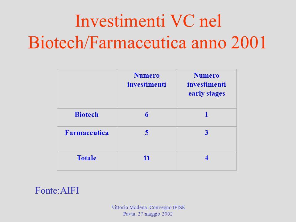 Vittorio Modena, Convegno IFISE Pavia, 27 maggio 2002 Investimenti VC nel Biotech/Farmaceutica anno 2001 Fonte:AIFI Numero investimenti early stages Biotech61 Farmaceutica53 Totale114