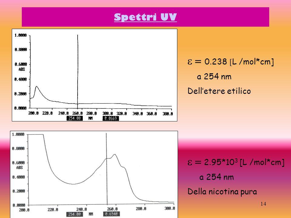 14 Spettri UV  0.238   L /mol*cm] a 254 nm Dell'etere etilico  2.95*10 3 [L /mol*cm] a 254 nm Della nicotina pura