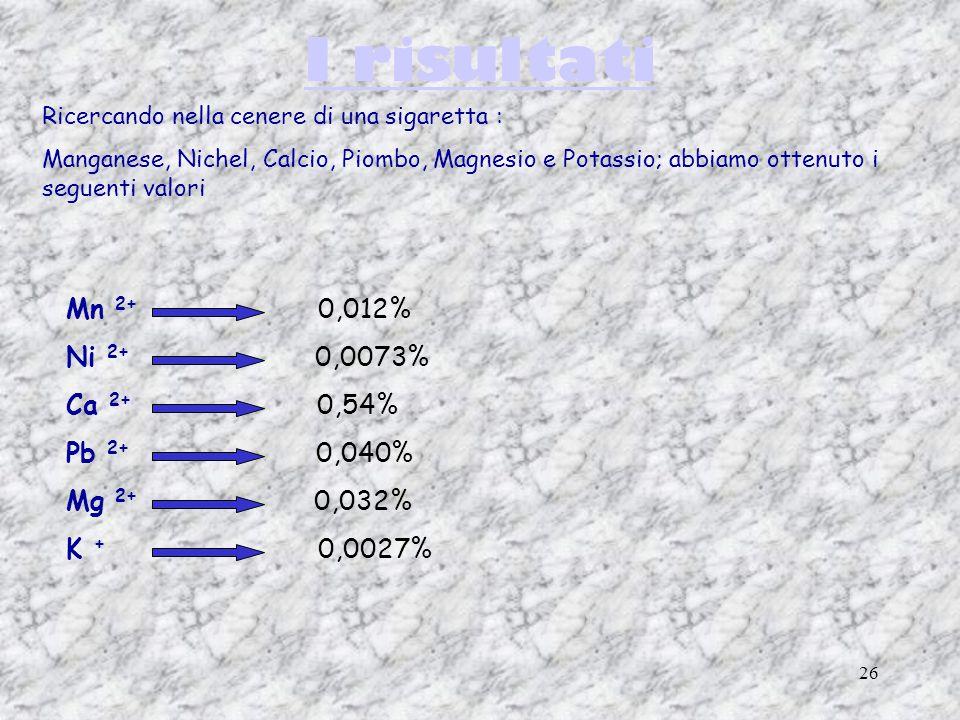 26 I risultati Ricercando nella cenere di una sigaretta : Manganese, Nichel, Calcio, Piombo, Magnesio e Potassio; abbiamo ottenuto i seguenti valori Mn 2+ 0,012% Ni 2+ 0,0073% Ca 2+ 0,54% Pb 2+ 0,040% Mg 2+ 0,032% K + 0,0027%
