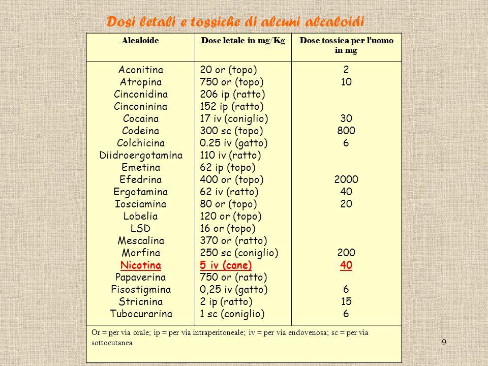 9 Dosi letali e tossiche di alcuni alcaloidi AlcaloideDose letale in mg/KgDose tossica per l'uomo in mg Aconitina Atropina Cinconidina Cinconinina Cocaina Codeina Colchicina Diidroergotamina Emetina Efedrina Ergotamina Iosciamina Lobelia LSD Mescalina Morfina Nicotina Papaverina Fisostigmina Stricnina Tubocurarina 20 or (topo) 750 or (topo) 206 ip (ratto) 152 ip (ratto) 17 iv (coniglio) 300 sc (topo) 0.25 iv (gatto) 110 iv (ratto) 62 ip (topo) 400 or (topo) 62 iv (ratto) 80 or (topo) 120 or (topo) 16 or (topo) 370 or (ratto) 250 sc (coniglio) 5 iv (cane) 750 or (ratto) 0,25 iv (gatto) 2 ip (ratto) 1 sc (coniglio) 2 10 30 800 6 2000 40 20 200 40 6 15 6 Or = per via orale; ip = per via intraperitoneale; iv = per via endovenosa; sc = per via sottocutanea ;