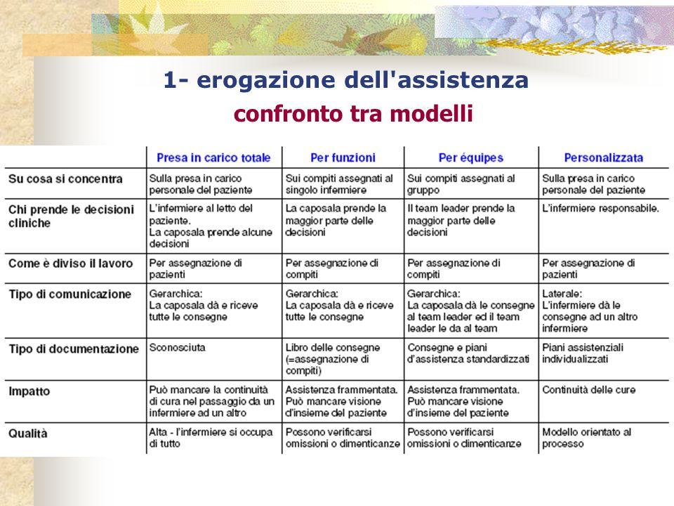 1- erogazione dell'assistenza confronto tra modelli
