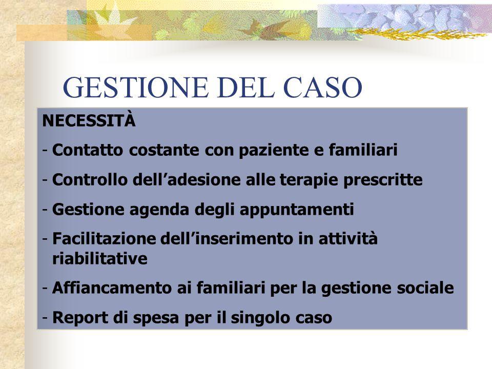 GESTIONE DEL CASO NECESSITÀ -Contatto costante con paziente e familiari -Controllo dell'adesione alle terapie prescritte -Gestione agenda degli appunt