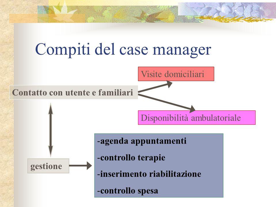 Compiti del case manager Contatto con utente e familiari Visite domiciliari Disponibilità ambulatoriale gestione -agenda appuntamenti -controllo terapie -inserimento riabilitazione -controllo spesa
