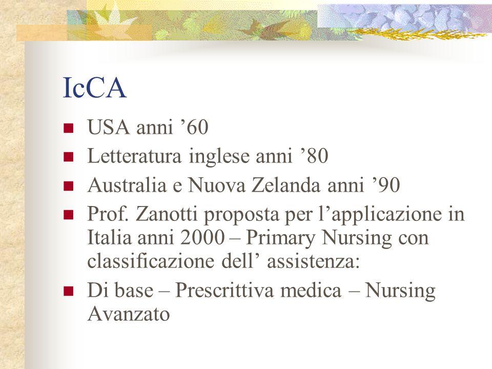 IcCA USA anni '60 Letteratura inglese anni '80 Australia e Nuova Zelanda anni '90 Prof. Zanotti proposta per l'applicazione in Italia anni 2000 – Prim