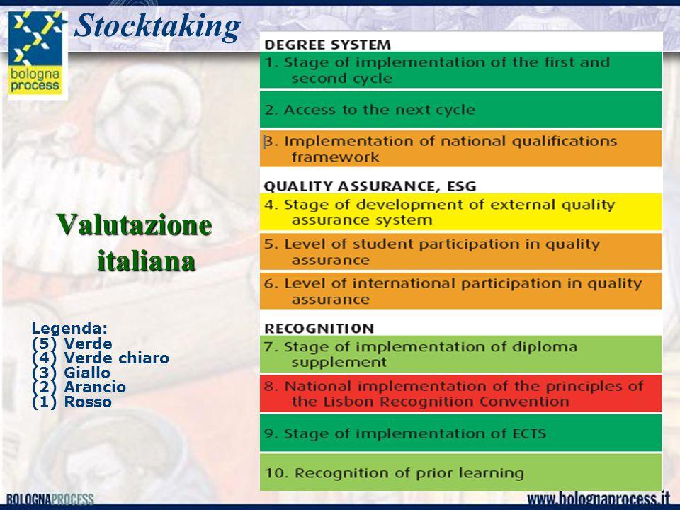 Palermo 9-10 luglio 2009 4 Valutazione italiana Stocktaking Legenda: (5) Verde (4) Verde chiaro (3) Giallo (2) Arancio (1) Rosso