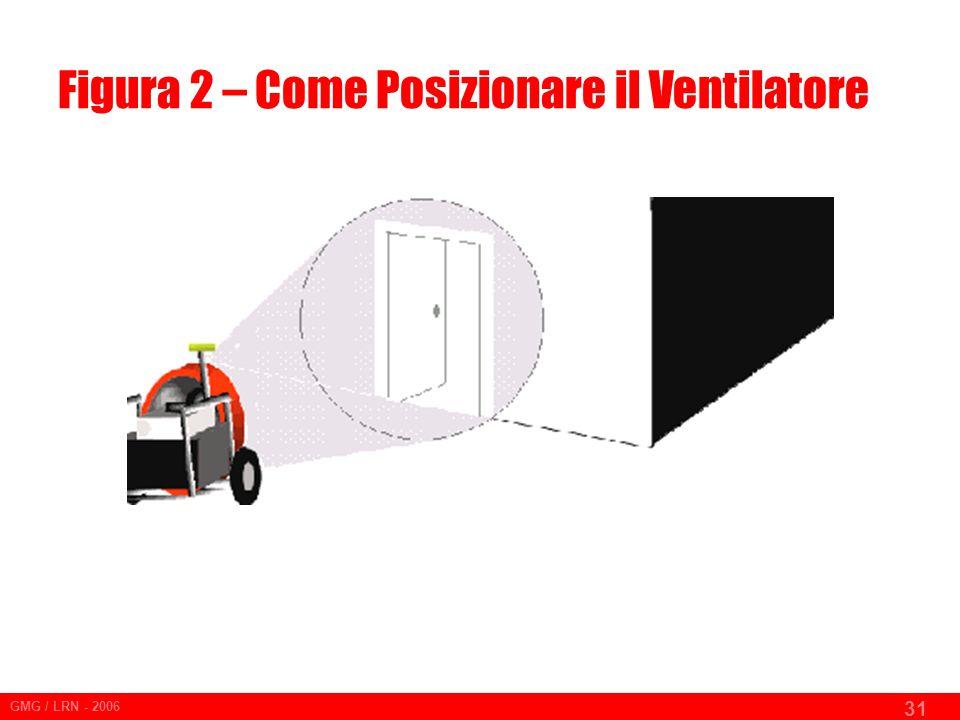 GMG / LRN - 2006 31 Figura 2 – Come Posizionare il Ventilatore