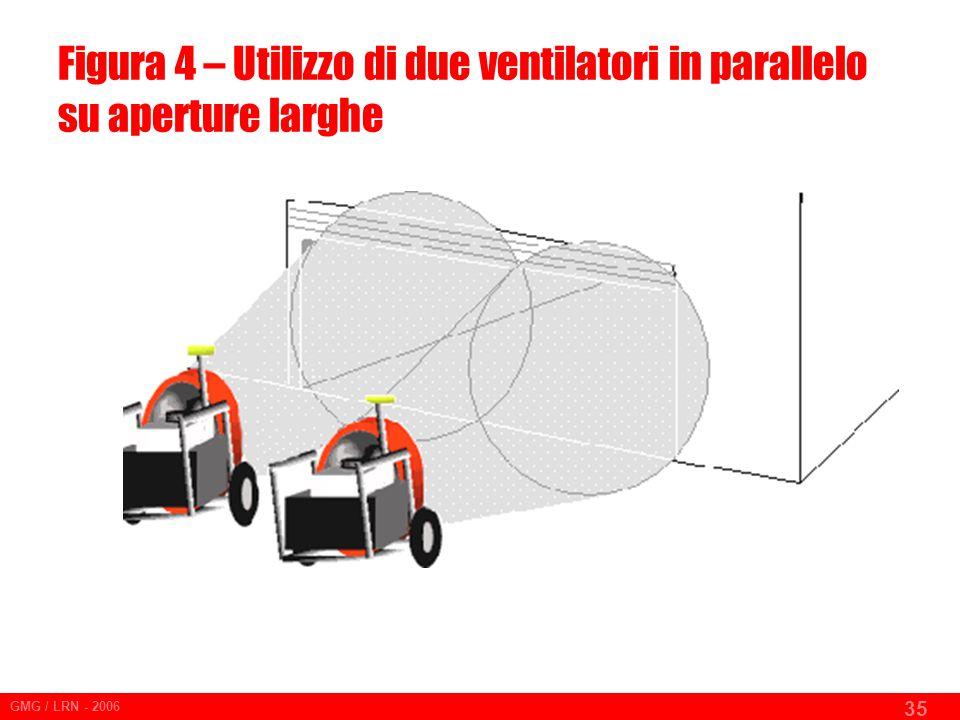 GMG / LRN - 2006 35 Figura 4 – Utilizzo di due ventilatori in parallelo su aperture larghe