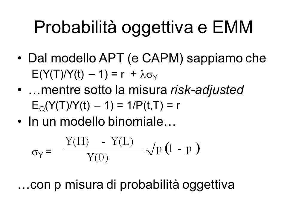 Probabilità oggettiva e EMM Dal modello APT (e CAPM) sappiamo che E(Y(T)/Y(t) – 1) = r +  Y …mentre sotto la misura risk-adjusted E Q (Y(T)/Y(t) – 1) = 1/P(t,T) = r In un modello binomiale…  Y = …con p misura di probabilità oggettiva