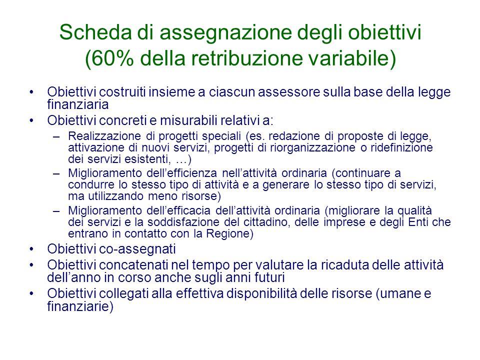 Scheda di assegnazione degli obiettivi (60% della retribuzione variabile) Obiettivi costruiti insieme a ciascun assessore sulla base della legge finan