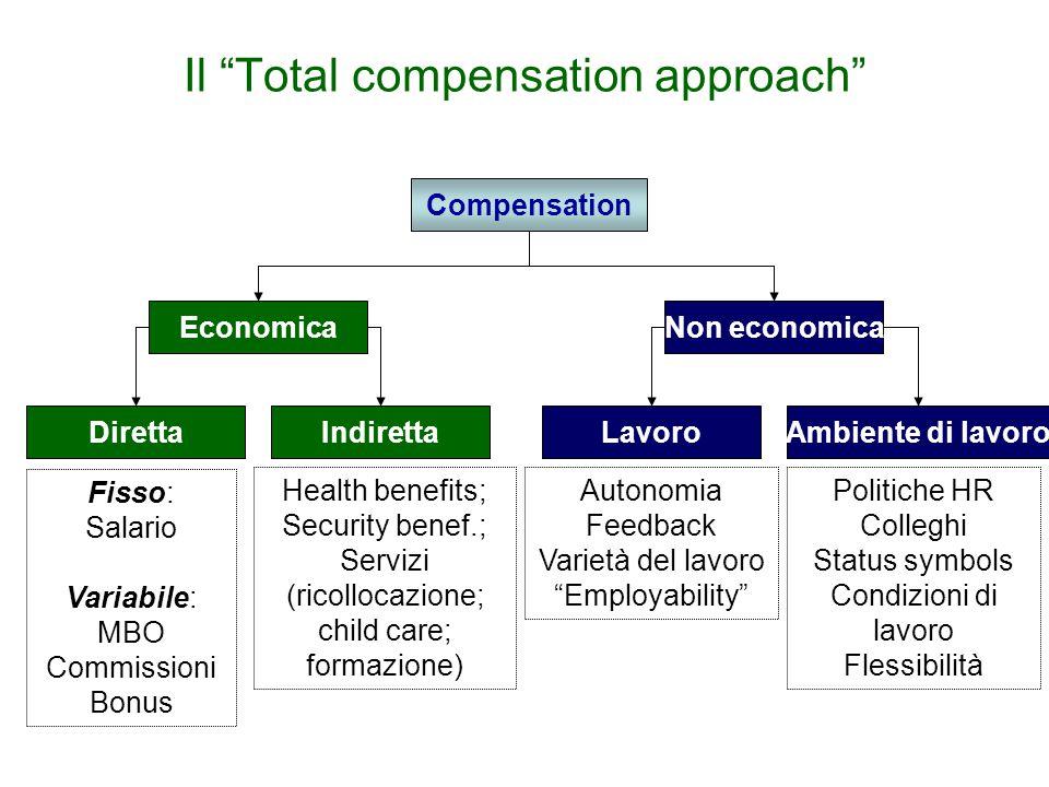 """Il """"Total compensation approach"""" Compensation EconomicaNon economica Fisso: Salario Variabile: MBO Commissioni Bonus DirettaIndirettaLavoroAmbiente di"""