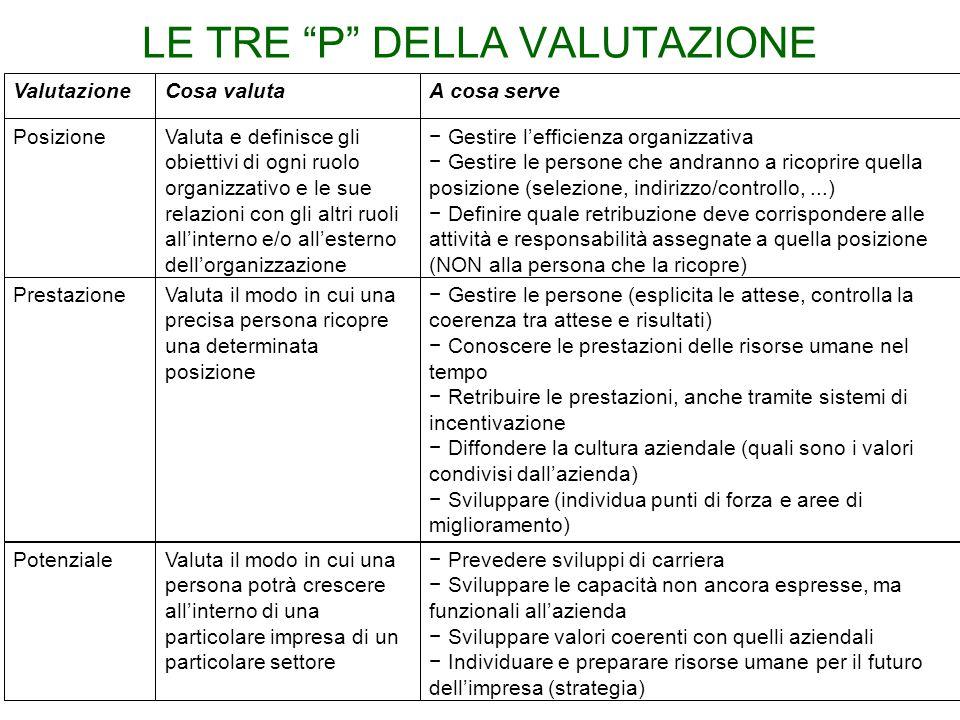 """LE TRE """"P"""" DELLA VALUTAZIONE ValutazioneCosa valutaA cosa serve PosizioneValuta e definisce gli obiettivi di ogni ruolo organizzativo e le sue relazio"""