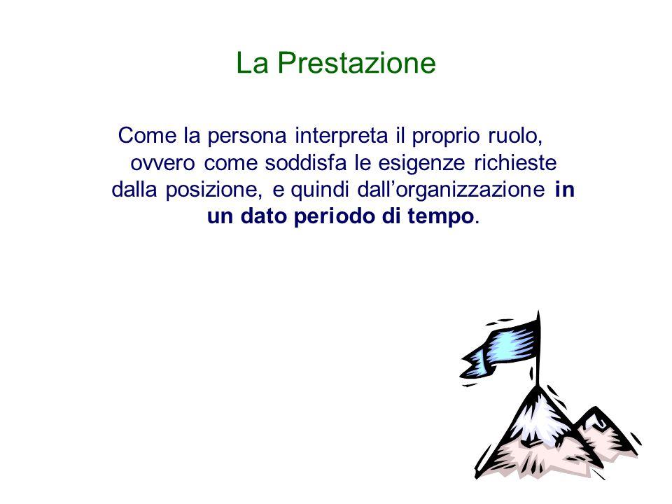 La Prestazione Come la persona interpreta il proprio ruolo, ovvero come soddisfa le esigenze richieste dalla posizione, e quindi dall'organizzazione i