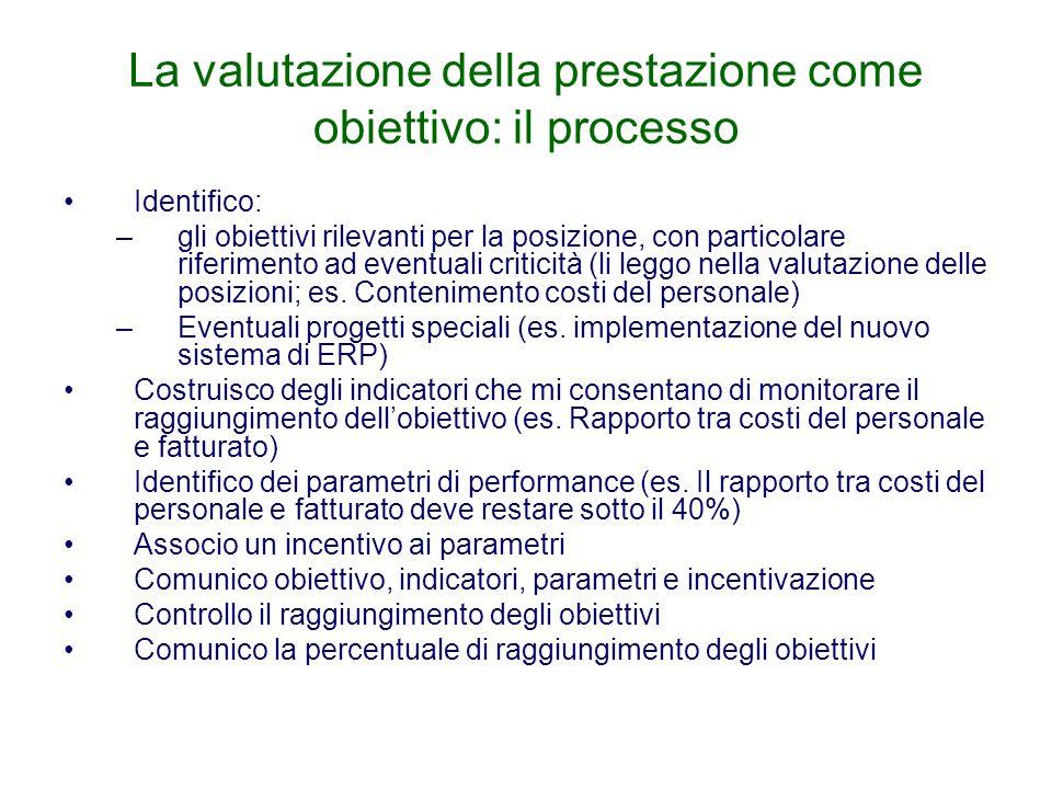 La valutazione della prestazione come obiettivo: il processo Identifico: –gli obiettivi rilevanti per la posizione, con particolare riferimento ad eve