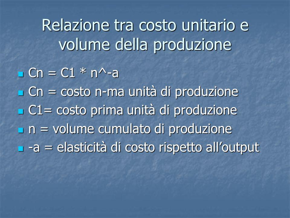 Relazione tra costo unitario e volume della produzione Cn = C1 * n^-a Cn = C1 * n^-a Cn = costo n-ma unità di produzione Cn = costo n-ma unità di produzione C1= costo prima unità di produzione C1= costo prima unità di produzione n = volume cumulato di produzione n = volume cumulato di produzione -a = elasticità di costo rispetto all'output -a = elasticità di costo rispetto all'output