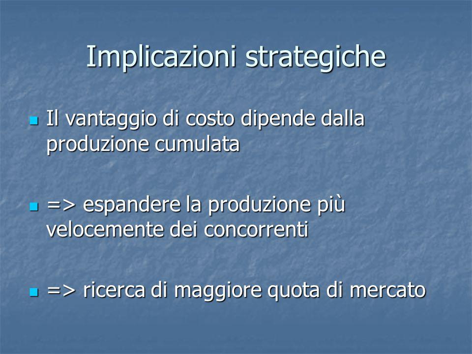 Implicazioni strategiche Il vantaggio di costo dipende dalla produzione cumulata Il vantaggio di costo dipende dalla produzione cumulata => espandere la produzione più velocemente dei concorrenti => espandere la produzione più velocemente dei concorrenti => ricerca di maggiore quota di mercato => ricerca di maggiore quota di mercato