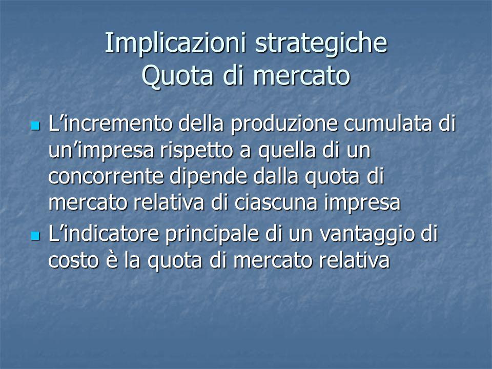 Implicazioni strategiche Quota di mercato L'incremento della produzione cumulata di un'impresa rispetto a quella di un concorrente dipende dalla quota