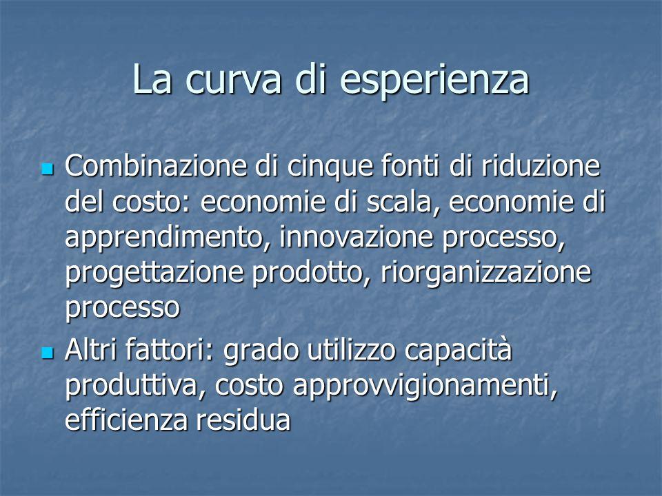 La curva di esperienza Combinazione di cinque fonti di riduzione del costo: economie di scala, economie di apprendimento, innovazione processo, proget