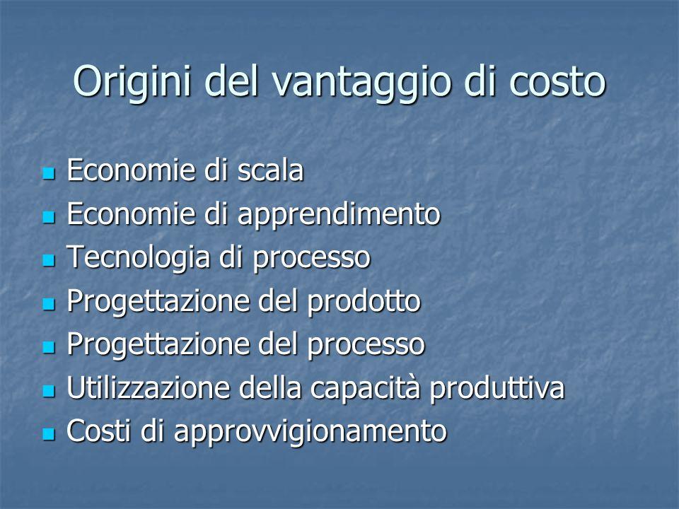 Origini del vantaggio di costo Economie di scala Economie di scala Economie di apprendimento Economie di apprendimento Tecnologia di processo Tecnologia di processo Progettazione del prodotto Progettazione del prodotto Progettazione del processo Progettazione del processo Utilizzazione della capacità produttiva Utilizzazione della capacità produttiva Costi di approvvigionamento Costi di approvvigionamento